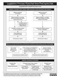 Legislative Process Flowchart From The Congressional