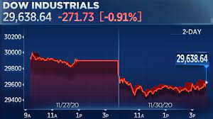 Stock market today: Dow falls more than ...