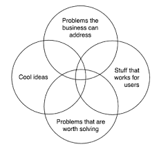 four circle venn diagram peterme com highlights from hits part 1 mba 101 and design