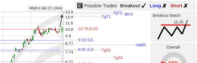Top Stock Breakout Setups Wednesday 1 11 Stockconsultant