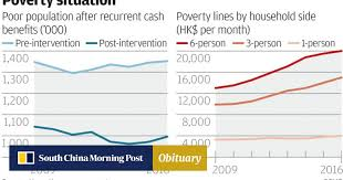 Hong Kong Bed Size Chart Poverty In Hong Kong Hits Record High With 1 In 5 People