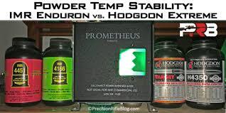 Powder Temp Stability: Hodgdon Extreme Vs. Imr Enduron ...