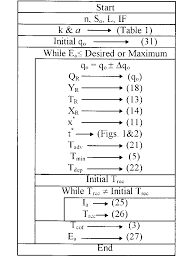 Chart Design Border Flow Chart For Border Design Procedure Download Scientific