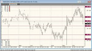 Oil Prices Falter On Bearish Inventory Figures Rigzone