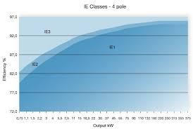 Motor Efficiency Classification