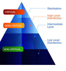 Spaulding Classification Chart High Level Disinfection Why And When Nanosonics