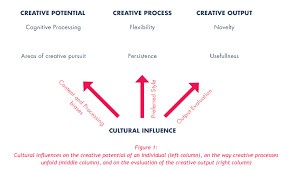 how our creativity is shaped by our culture the curious creative creative potential