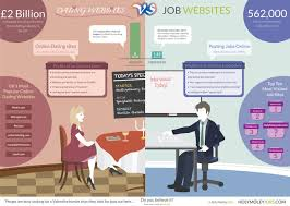 dating websites vs job websites visual ly dating websites vs job websites infographic