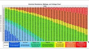 Ohms To Watts Vape Chart Facebook Lay Chart