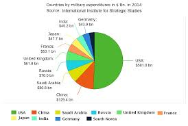 2013 Us Budget Pie Chart Military Spending Our World In Data