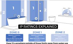 Bathroom Zones Ip Ratings Explained Heatandplumb Com