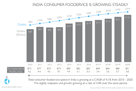 Indias Restaurant Market Is One Of The Fastest Growing In