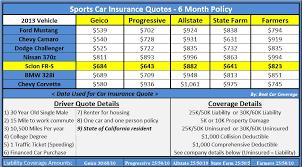 green slip insurance quotes raipurnews