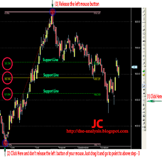 Dse Index Chart Dse Analysis How To Draw Fibonacci Retracement Line For