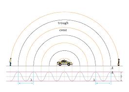 The Doppler Effect With Sound Doppler Effect Siyavula