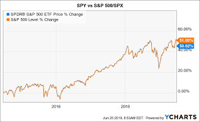 Spy All Is Not Well With The Stock Market Spdr S P 500