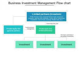 Business Investment Management Flow Chart Ppt Powerpoint