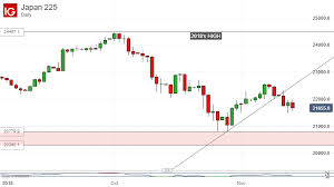 Nikkei Daily Chart Nikkei 225 Technical Analysis Index Wilts Toward Key Chart Prop