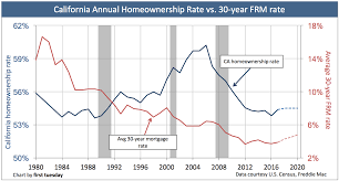 Homeownership Rate Chart The Future Of California Will Be With Rentals Californias