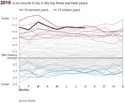 6 4 Charting A Course For The Future Section Assessment What Is Climate Change Bbc News