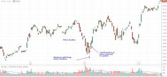Google Candlestick Chart Examples Hammer Candlestick Definition And Tactics