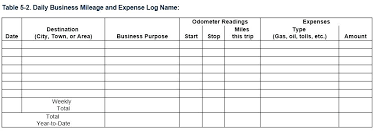 Travel Log Template Expense Log Template Printable Mileage Log
