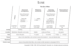 My St Luke S Chart Book Of Luke Overview Insight For Living Ministries