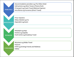 Chain Of Distribution Travel And Tourism Industry