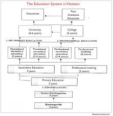 School Structure Flow Chart Education System In Vietnam