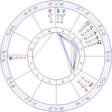 Edgar Cayce Natal Chart Edgar Cayce Astrology Gemini Sign