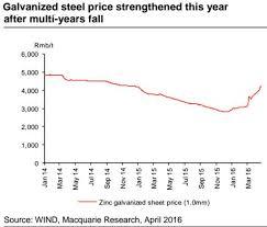 Chart Macquarie China Chart Macquarie China Steel