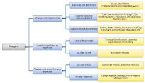 Operational Excellence Example Foundations Of The 7 Element Operational Excellence