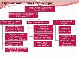ВТ Сервис отчет по практике презентация онлайн  Организационная структура