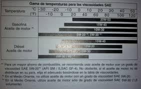 Semi Ot Oil Viscosity Selection