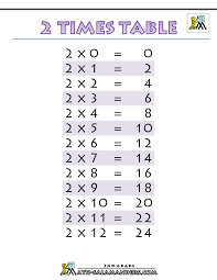 Times Table Chart Up To 10 Multiplication Lessons Tes Teach