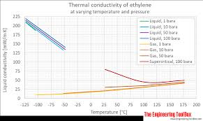 Thermal Conductivity Chart Metals Ethylene Thermal Conductivity