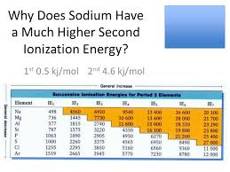 Why Does Sodium Have a Much Higher Second Ionization Energy? 1 st ...