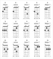 Soprano Ukulele Chord Chart Pdf Sample Ukulele Chord Chart 6 Documents In Pdf