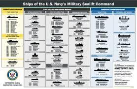 Us Navy Ship Chart List Of Military Sealift Command Ships Wikipedia