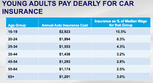 insurance for 17 year old males 44billionlater source the dubious future of american car business in