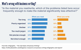 Writing Skills How To Improve Your Business Writing Skills Scoop It Blog