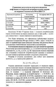 Реферат Эконометрика временных рядов Эконометрический анализ  Эконометрический анализ инфляции Эконометрика временных рядов Эконометрический анализ инфляции Эконометрика