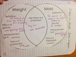 Venn Diagram Mass And Weight Grandells Nifty Notebooks Monday Jan 5th Mass And Weight