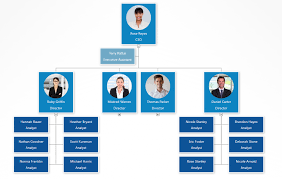Get Org Chart How To Add Org Chart Colors That Fit Your Brand Org Chart