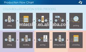 Silicon Metal Price Chart Factory Price Ut Core Silicon Secc Steel Sheet Metal Of Transformer Buy Steel Sheet Silicon Steel Sheet Of Transformer Secc Steel Sheet Metal