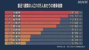 福岡 コロナ 感染 者 最新