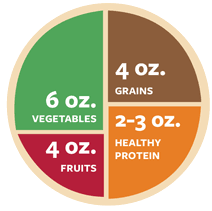 Healthy Eating Plate Pie Chart Healthy Eating Plate