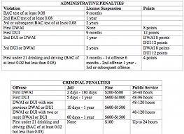 Pa Dui Sentencing Chart 2019 Pa Dui Sentencing Chart Luxury 35 Ohio Felony Sentencing