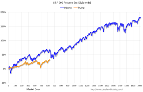 London Stock Exchange Index Chart Trumps Stock Market Still Lags Obamas But That Could Be