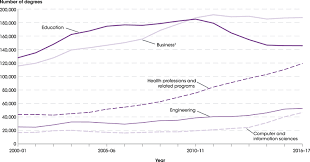 Degrees To Percent Chart The Condition Of Education Postsecondary Education